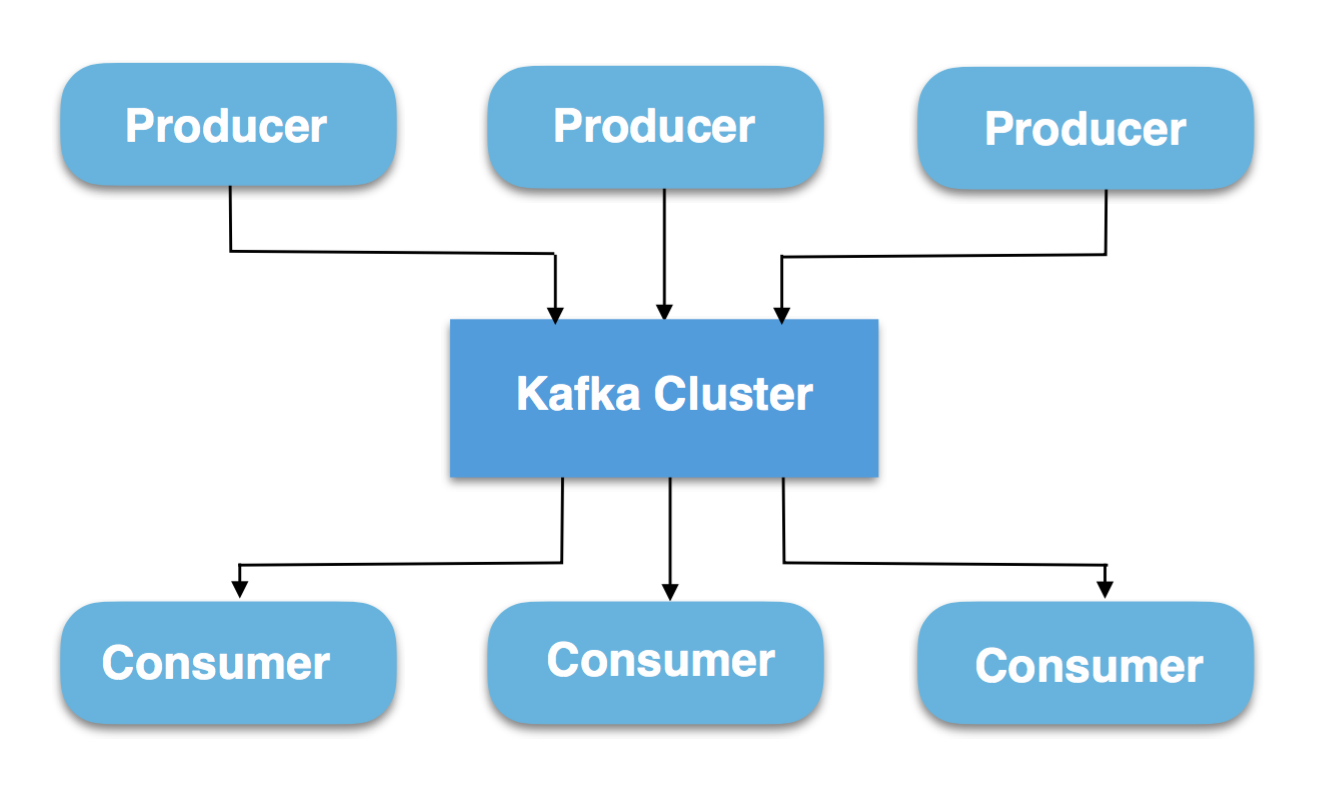 Part 1: Apache Kafka for beginners - What is Apache Kafka