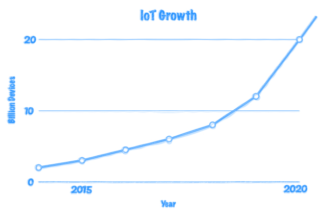 IoT - 20 billion connected devices by 2020