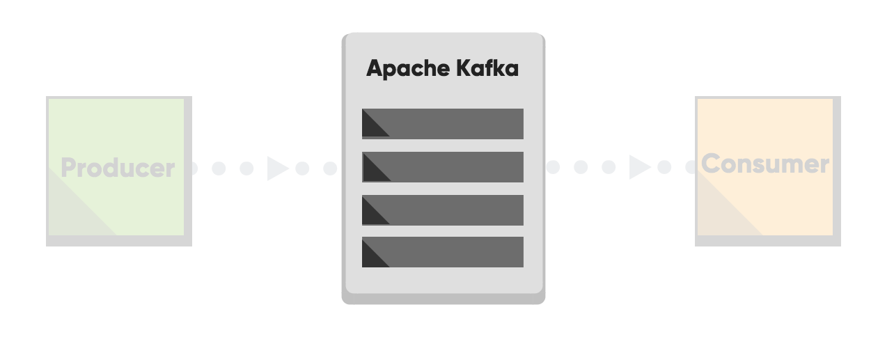 Performance optimization for Apache Kafka - Brokers