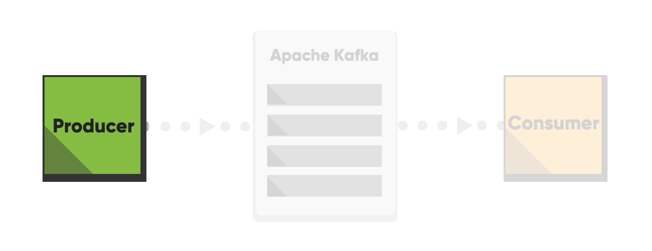 Performance optimization for Apache Kafka - Producers